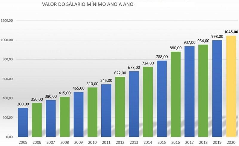 Valor do Salário Mínimo 2022
