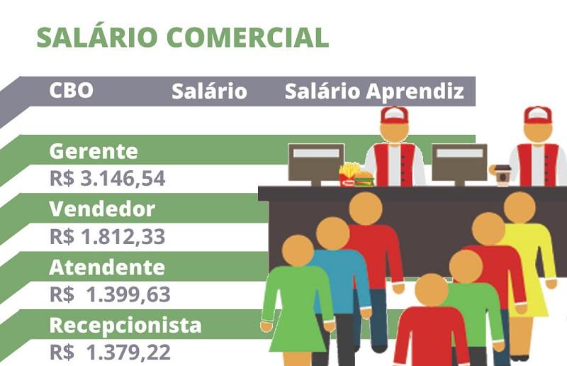 Valor do Salário Comercial 2022